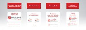 Arkéa - Entrepreneur de la banque et de l'assurance (miniature)